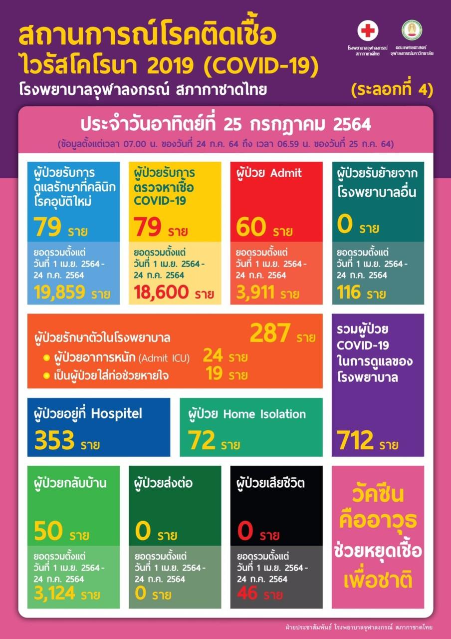 สถานการณ์โรคติดเชื้อไวรัสโคโรนา 2019 (COVID-19) (ระลอกที่ 4) โรงพยาบาลจุฬาลงกรณ์ สภากาชาดไทยประจำวันอาทิตย์ที่ 25 กรกฎาคม 2564