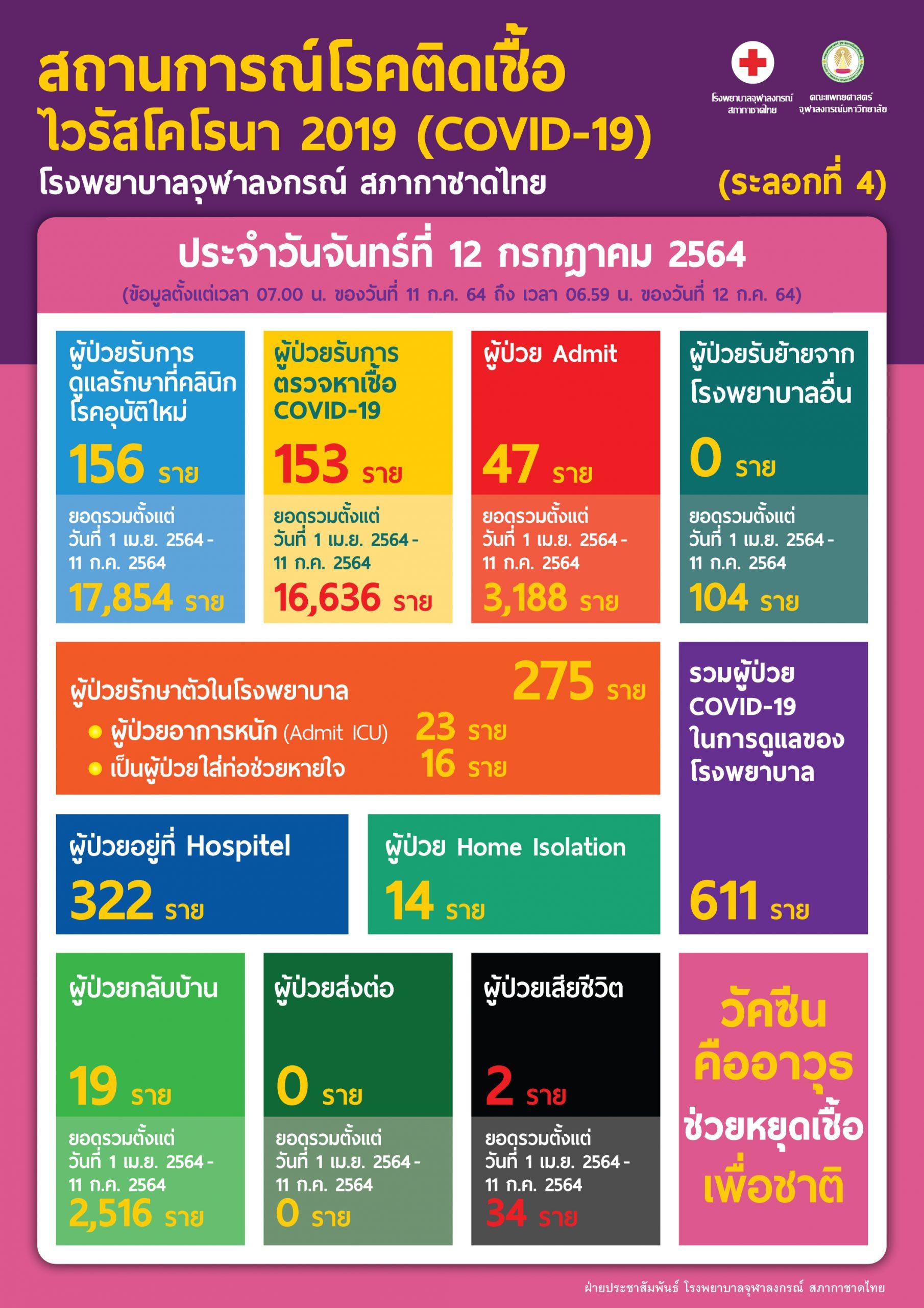 สถานการณ์โรคติดเชื้อไวรัสโคโรนา 2019 (COVID-19) (ระลอกที่ 4) โรงพยาบาลจุฬาลงกรณ์ สภากาชาดไทย ประจำวันจันทร์ที่ 12 กรกฎาคม 2564