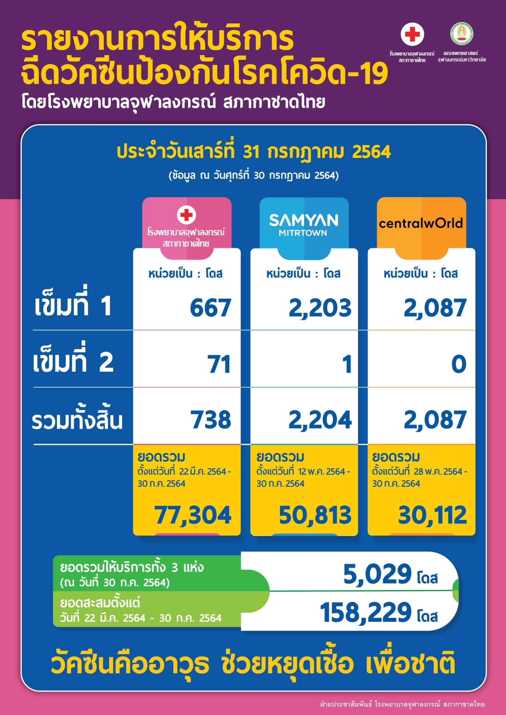 รายงานการให้บริการ ฉีดวัคซีนป้องกันโรคโควิด-19 โดยโรงพยาบาลจุฬาลงกรณ์ สภากาชาดไทย ประจำวันเสาร์ที่ 31 กรกฎาคม 2564