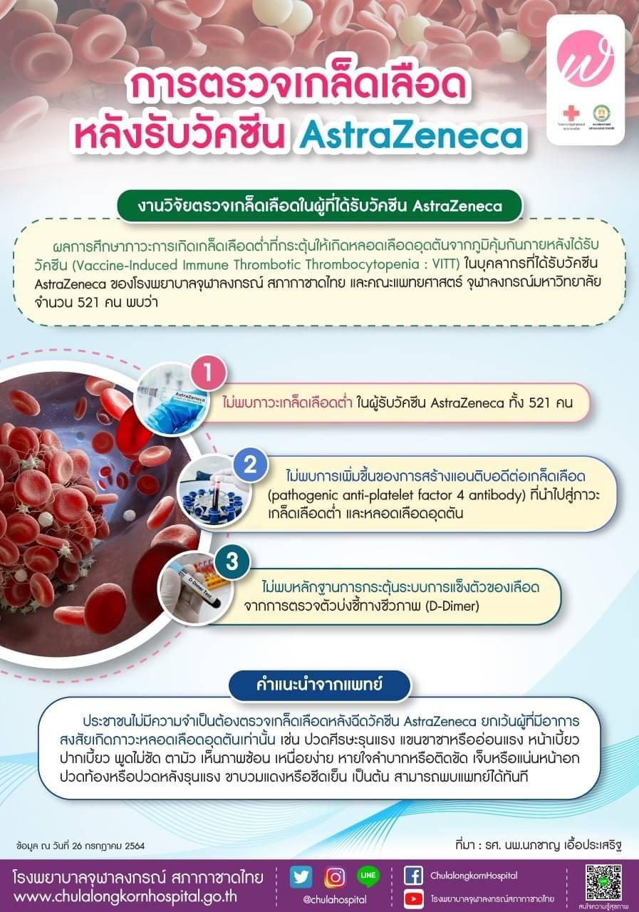 การตรวจเกล็ดเลือดหลังรับวัคซีน AstraZeneca