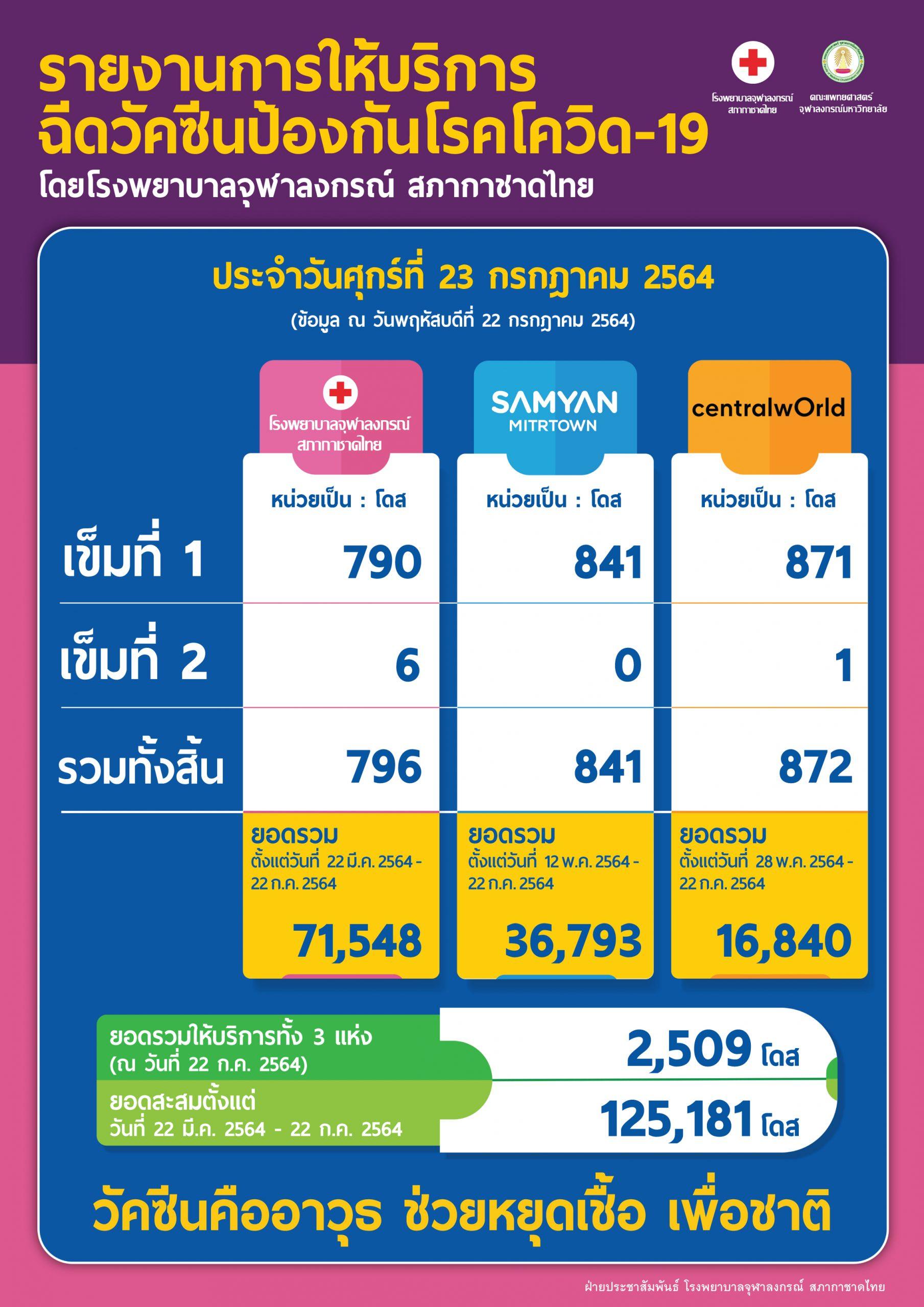 รายงานการให้บริการฉีดวัคซีนป้องกันโรคโควิด-19 โดยโรงพยาบาลจุฬาลงกรณ์ สภากาชาดไทย ประจำวันศุกร์ที่ 23 กรกฎาคม 2564
