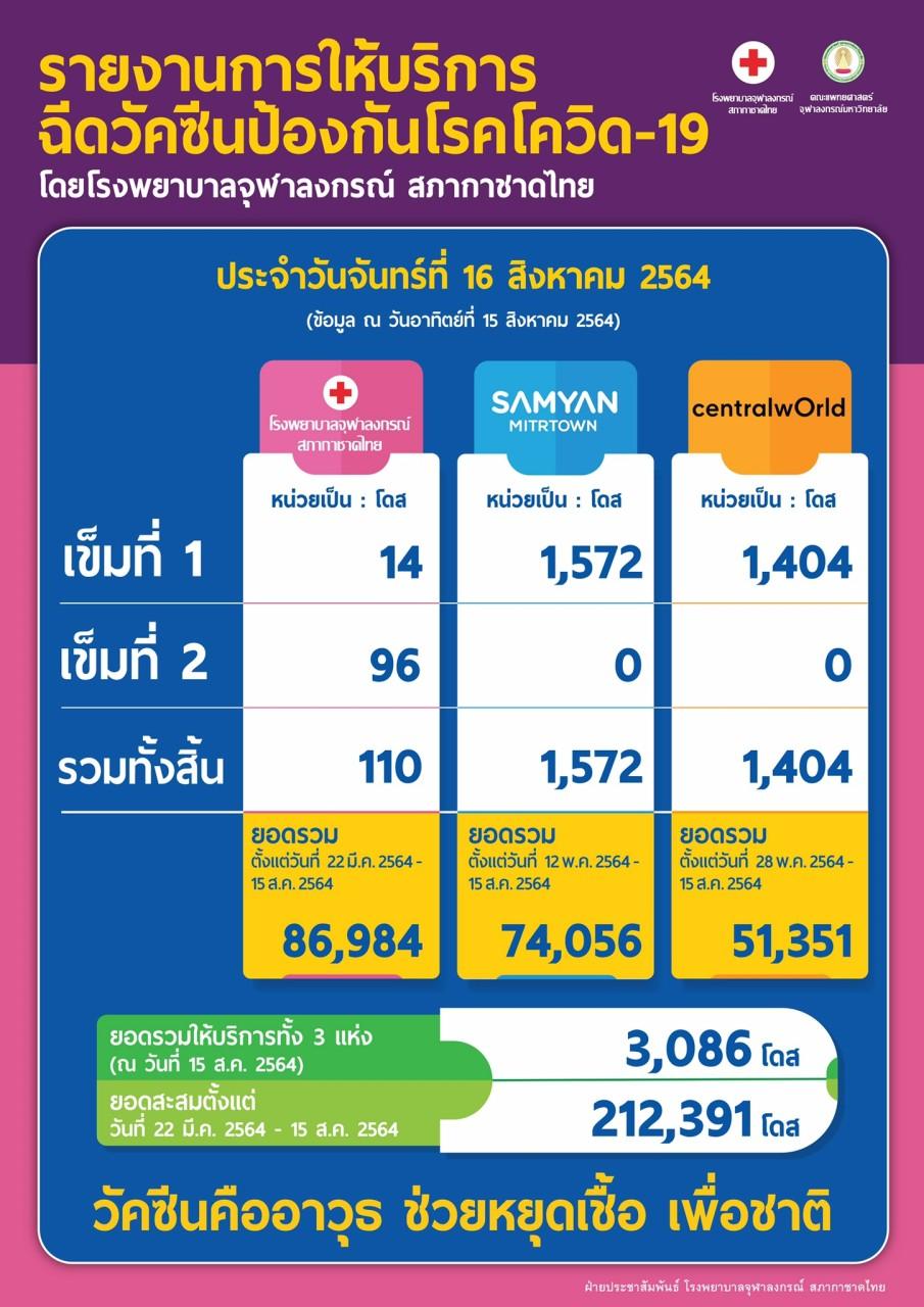 รายงานการให้บริการ ฉีดวัคซีนป้องกันโรคโควิด-19 โดยโรงพยาบาลจุฬาลงกรณ์ สภากาชาดไทย ประจำวันจันทร์ที่ 16 สิงหาคม 2564