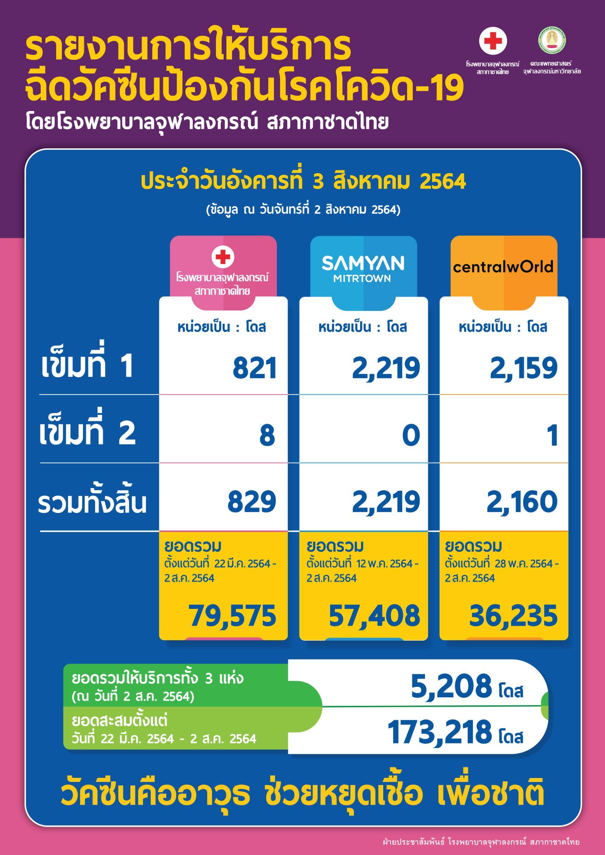 รายงานการให้บริการฉีดวัคซีนป้องกันโรคโควิด-19 โดยโรงพยาบาลจุฬาลงกรณ์ สภากาชาดไทย ประจำวันอังคารที่ 3 สิงหาคม 2564