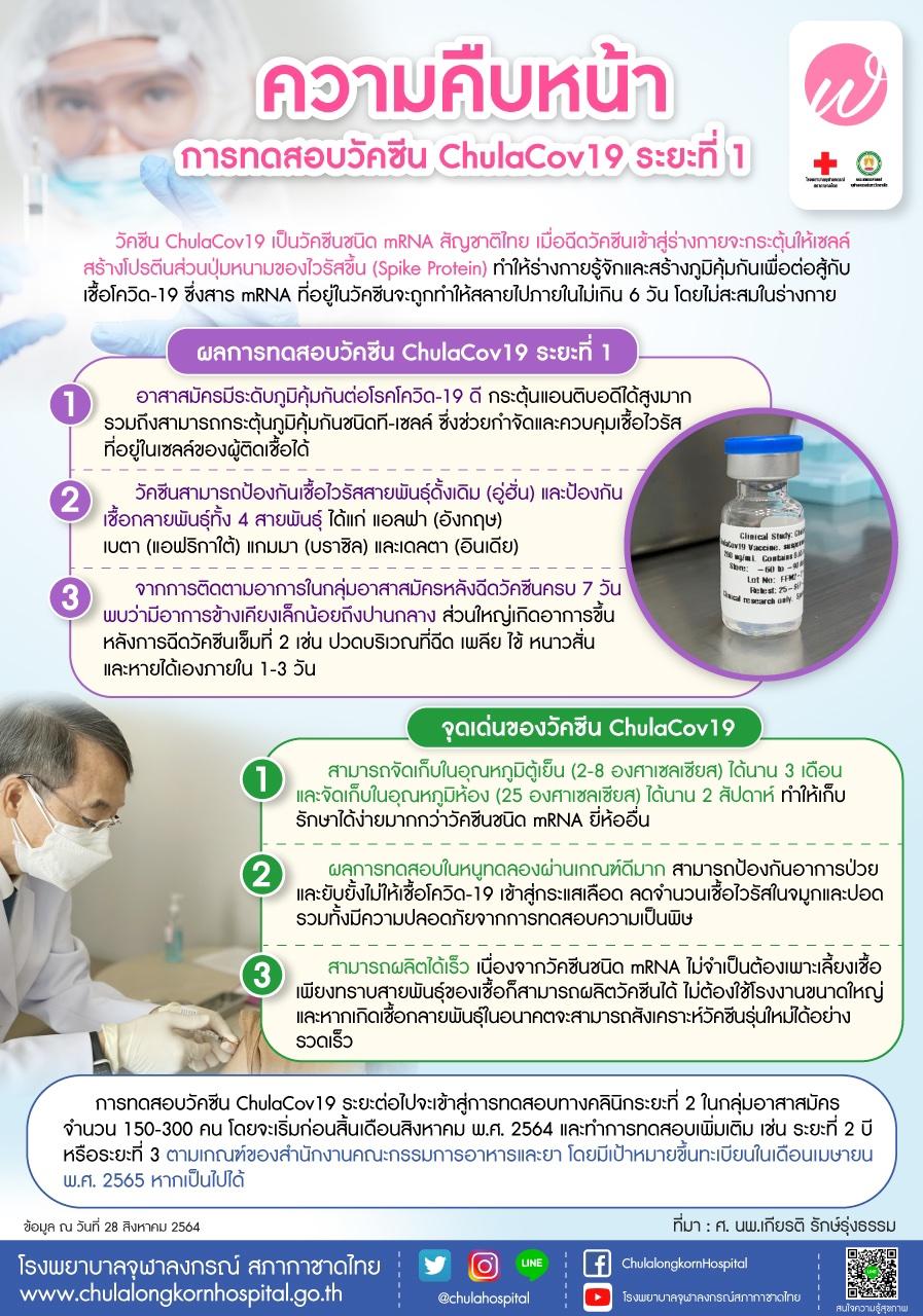 ความคืบหน้าการทดสอบวัคซีน ChulaCov 19 ระยะที่ 1