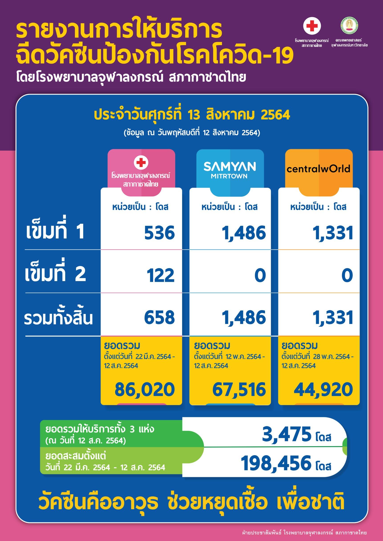 รายงานการให้บริการ ฉีดวัคซีนป้องกันโรคโควิด-19 โดยโรงพยาบาลจุฬาลงกรณ์ สภากาชาดไทย ประจำวันศุกร์ที่ 13 สิงหาคม 2564
