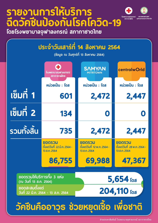 รายงานการให้บริการ ฉีดวัคซีนป้องกันโรคโควิด-19 โดยโรงพยาบาลจุฬาลงกรณ์ สภากาชาดไทย ประจำวันเสาร์ที่ 14 สิงหาคม 2564