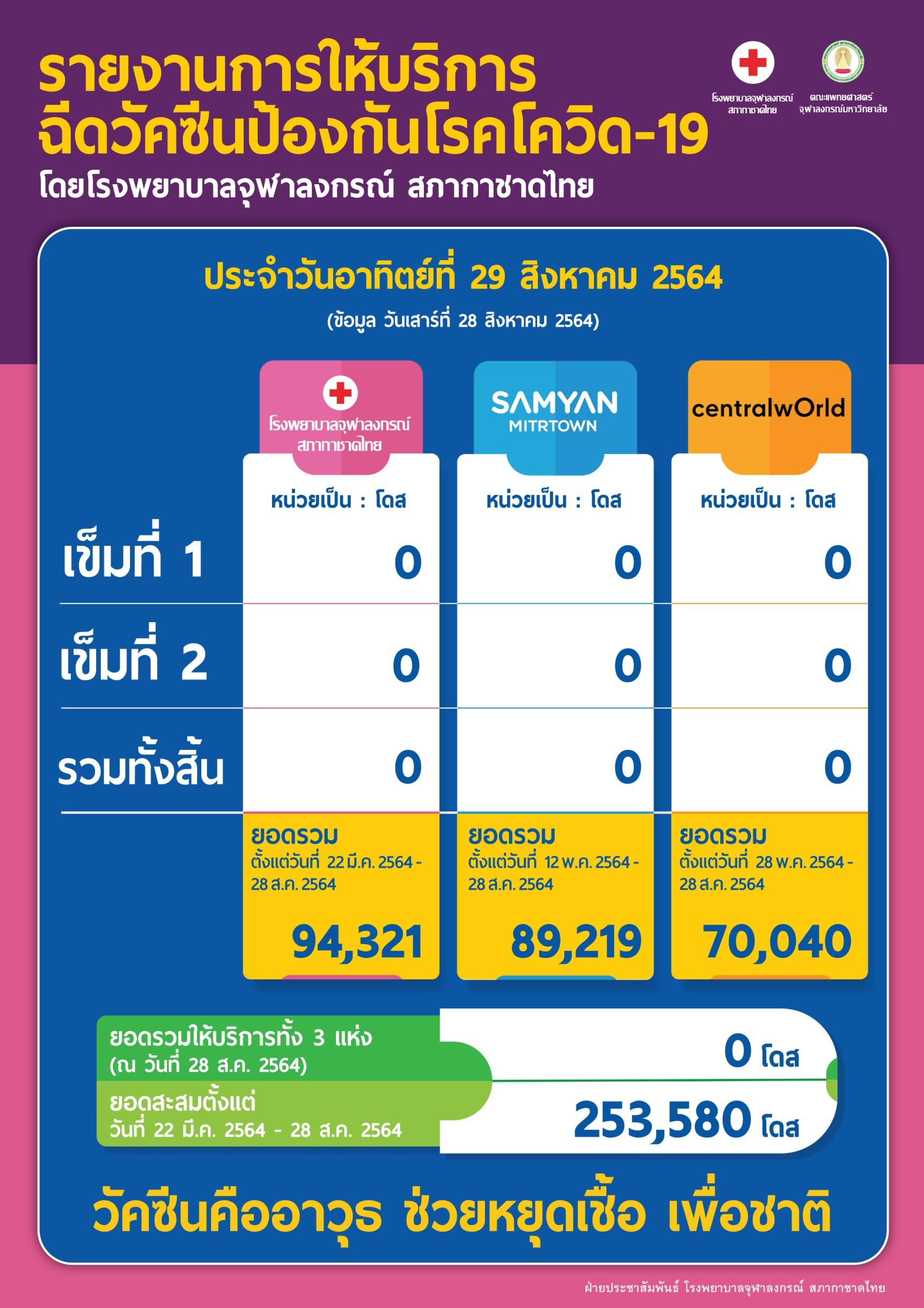 รายงานการให้บริการ ฉีดวัคซีนป้องกันโรคโควิด-19 โดยโรงพยาบาลจุฬาลงกรณ์ สภากาชาดไทย ประจำวันอาทิตย์ที่ 29 สิงหาคม 2564