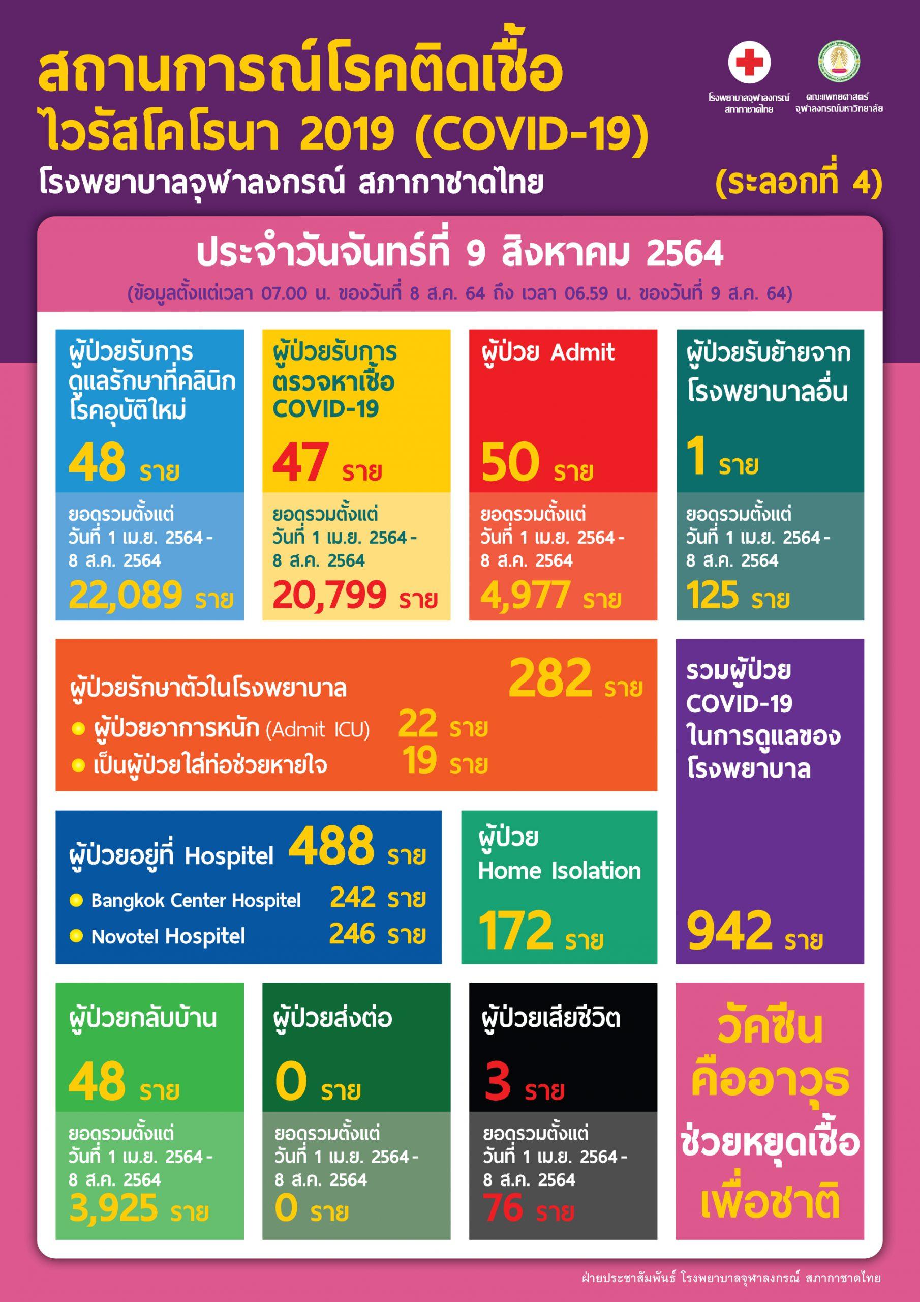 สถานการณ์โรคติดเชื้อไวรัสโคโรนา 2019 (COVID-19) (ระลอกที่ 4) โรงพยาบาลจุฬาลงกรณ์ สภากาชาดไทย  ประจำวันจันทร์ที่ 9 สิงหาคม 2564