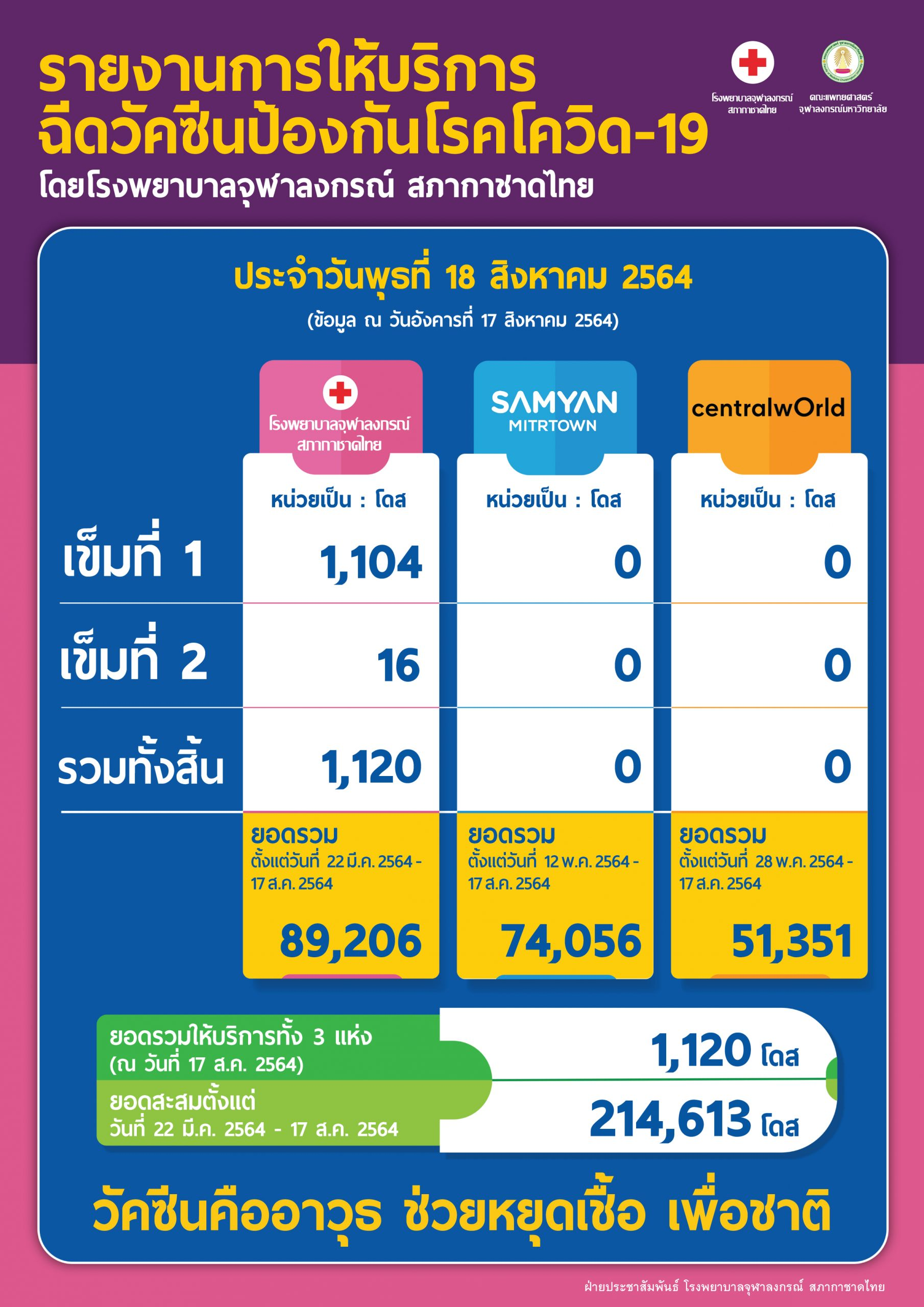 รายงานการให้บริการฉีดวัคซีนป้องกันโรคโควิด-19 โดยโรงพยาบาลจุฬาลงกรณ์ สภากาชาดไทย ประจำวันพุธที่ 18 สิงหาคม 2564