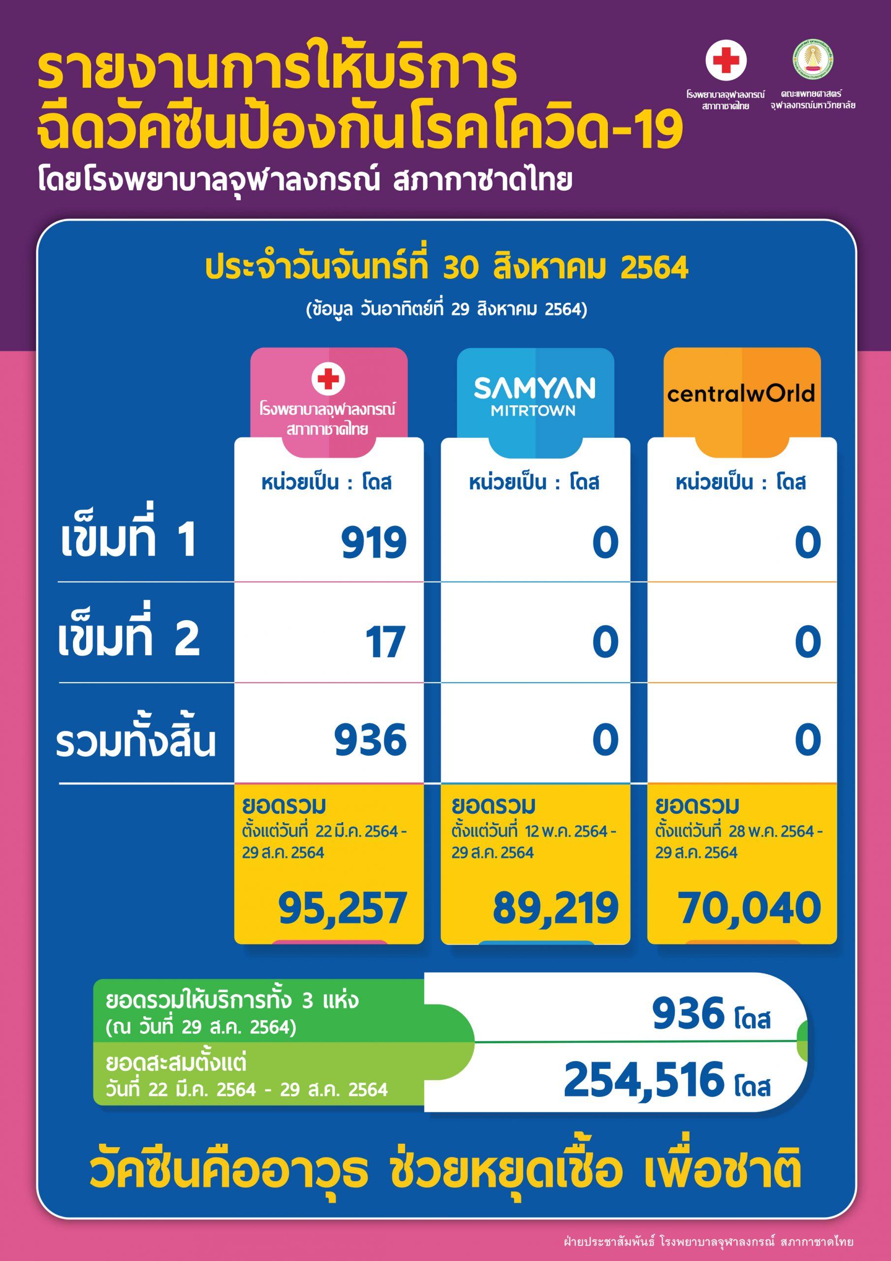 รายงานการให้บริการฉีดวัคซีนป้องกันโรคโควิด-19 โดยโรงพยาบาลจุฬาลงกรณ์ สภากาชาดไทย ประจำวันจันทร์ที่ 30 สิงหาคม 2564
