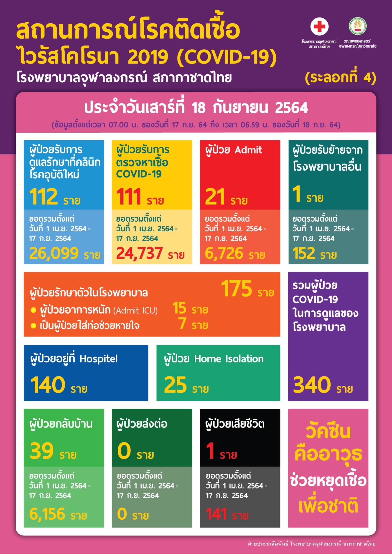 สถานการณ์โรคติดเชื้อไวรัสโคโรนา 2019 (COVID-19) (ระลอกที่ 4) โรงพยาบาลจุฬาลงกรณ์ สภากาชาดไทย ประจำวันเสาร์ที่ 18 กันยายน 2564