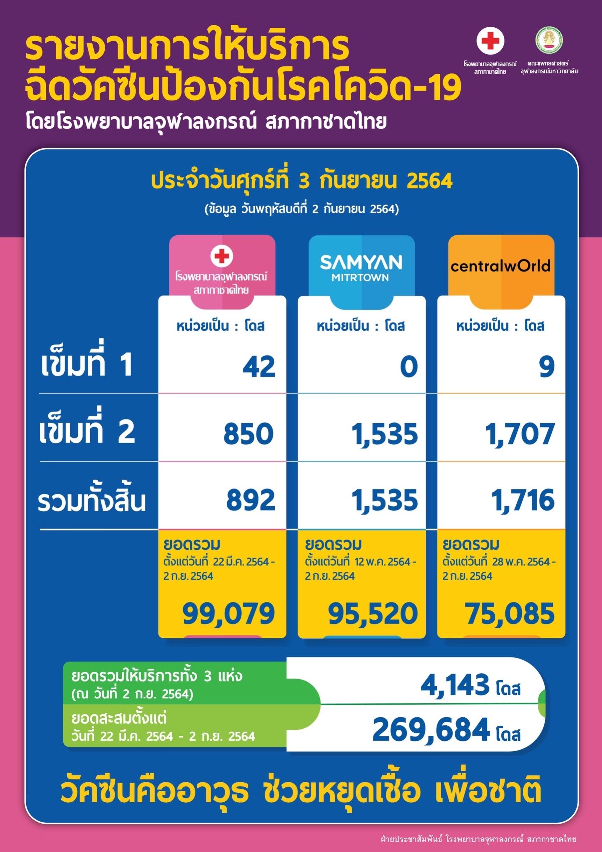 รายงานการให้บริการฉีดวัคซีนป้องกันโรคโควิด-19 โดยโรงพยาบาลจุฬาลงกรณ์ สภากาชาดไทย ประจำวันศุกร์ที่ 3 กันยายน 2564