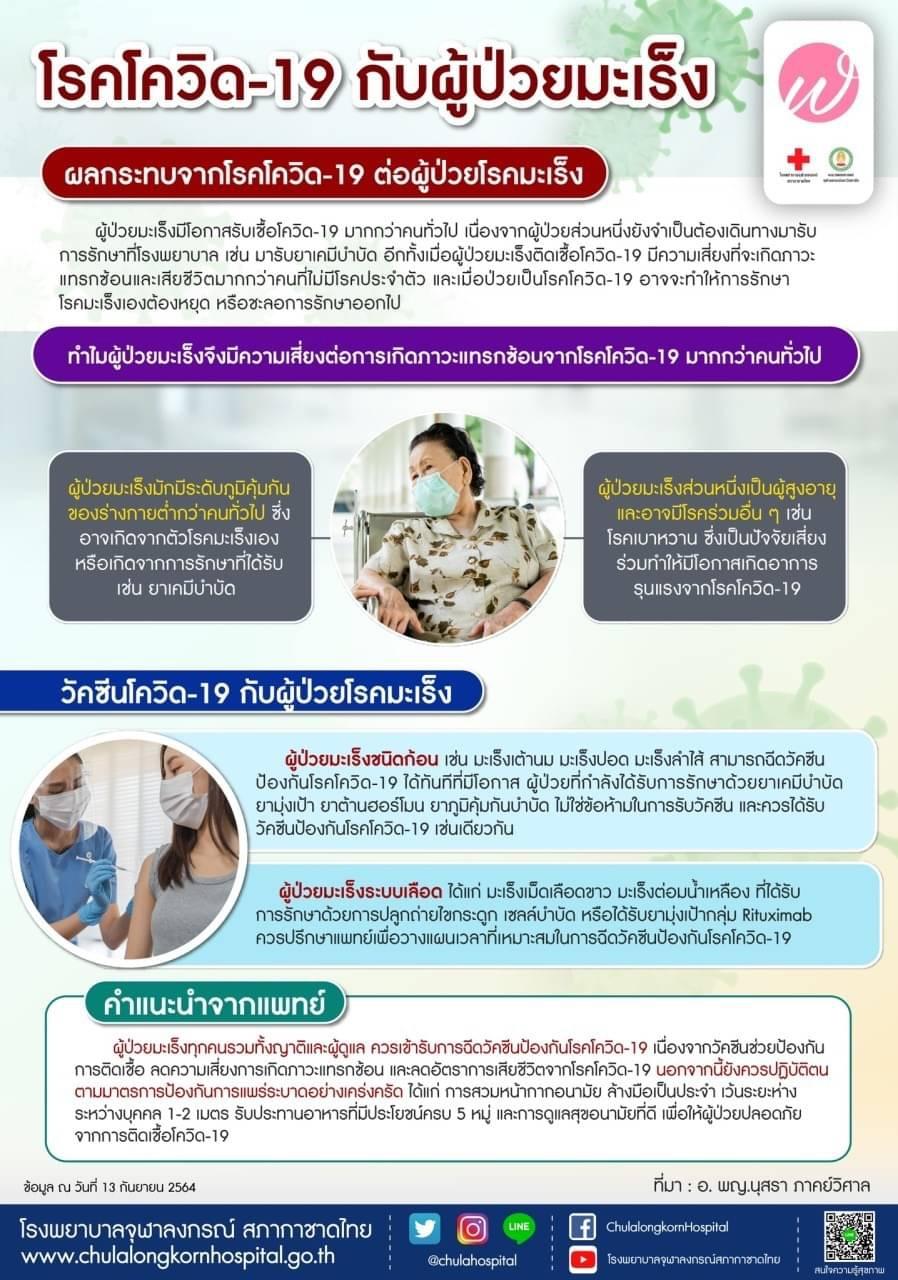โรคโควิด-19 กับผู้ป่วยมะเร็ง