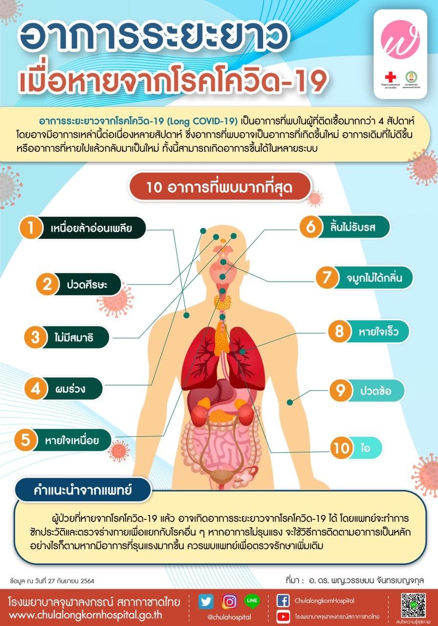 อาการระยะยาวเมื่อหายจากโรคโควิด-19