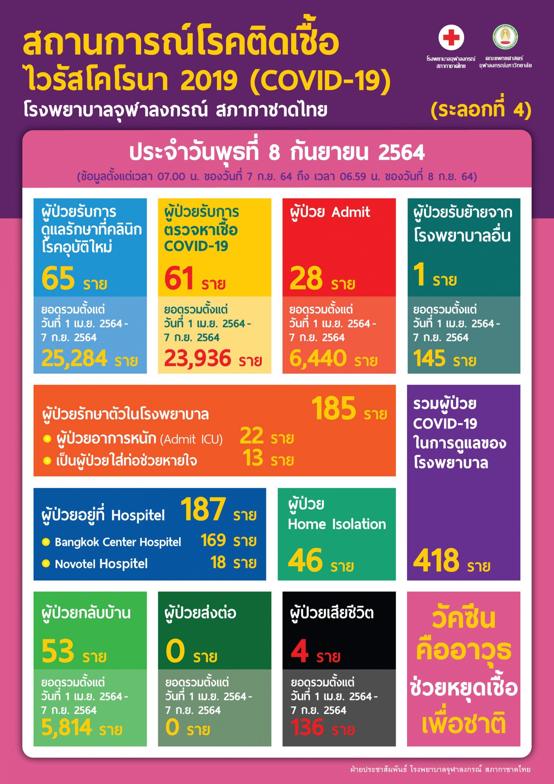 สถานการณ์โรคติดเชื้อไวรัสโคโรนา 2019 (COVID-19)  (ระลอกที่ 4) โรงพยาบาลจุฬาลงกรณ์ สภากาชาดไทย ประจำวันพุธที่ 8 กันยายน 2564