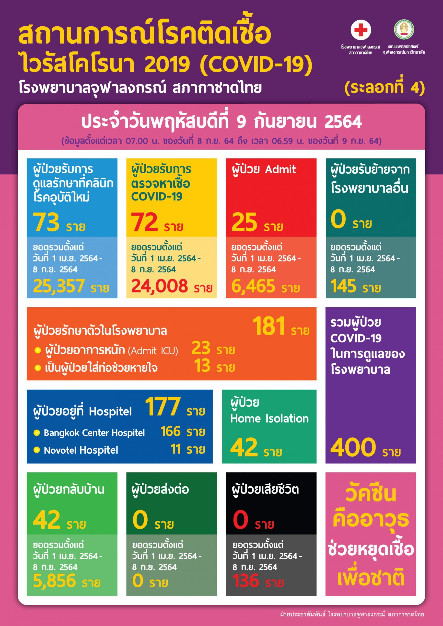 สถานการณ์โรคติดเชื้อไวรัสโคโรนา 2019 (COVID-19) (ระลอกที่ 4) โรงพยาบาลจุฬาลงกรณ์ สภากาชาดไทย  ประจำวันพฤหัสบดีที่ 9 กันยายน 2564