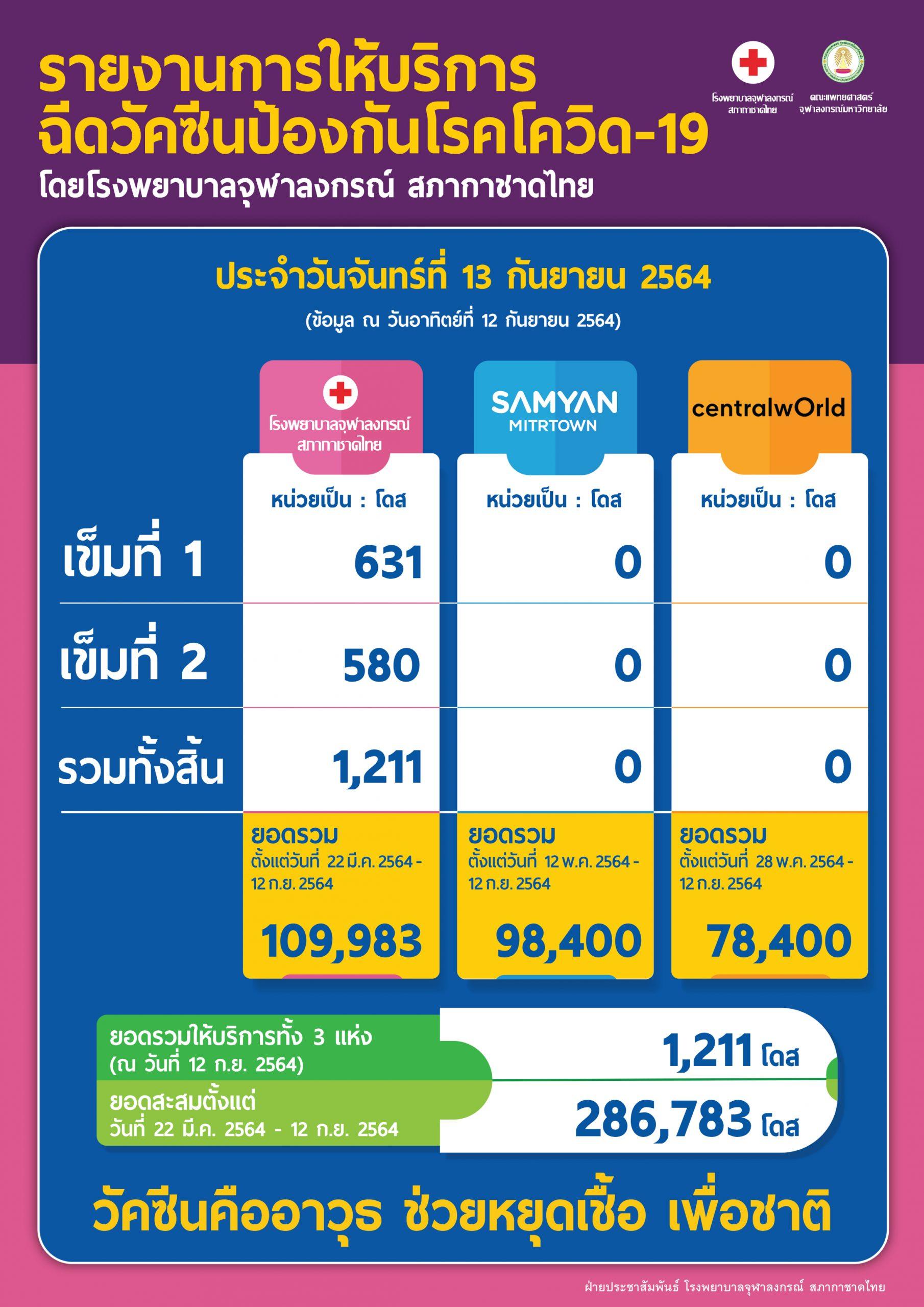 รายงานการให้บริการฉีดวัคซีนป้องกันโรคโควิด-19 โดยโรงพยาบาลจุฬาลงกรณ์ สภากาชาดไทย ประจำวันจันทร์ที่ 13 กันยายน 2564