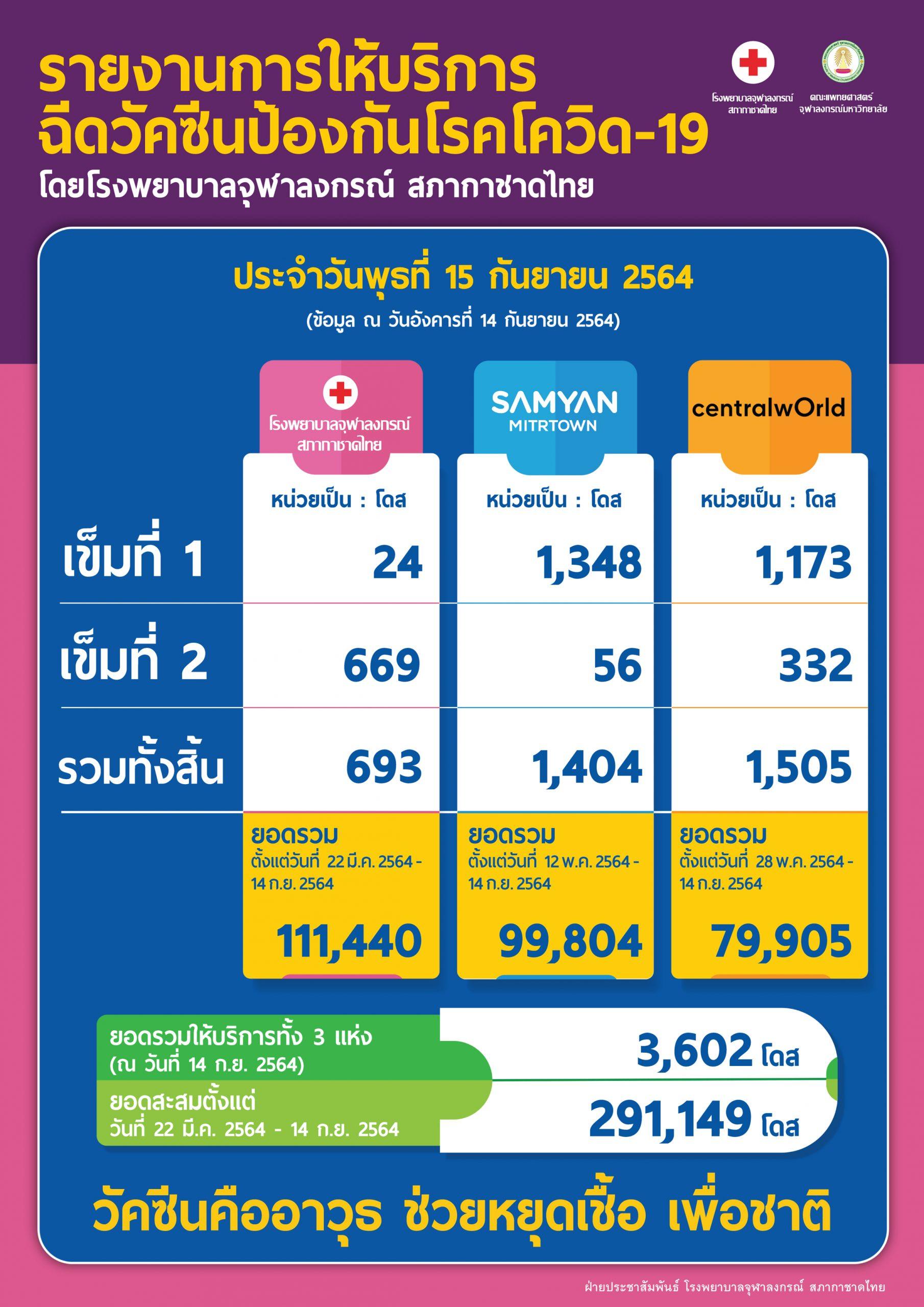 รายงานการให้บริการฉีดวัคซีนป้องกันโรคโควิด-19 โดยโรงพยาบาลจุฬาลงกรณ์ สภากาชาดไทย ประจำวันพุธที่ 15 กันยายน 2564