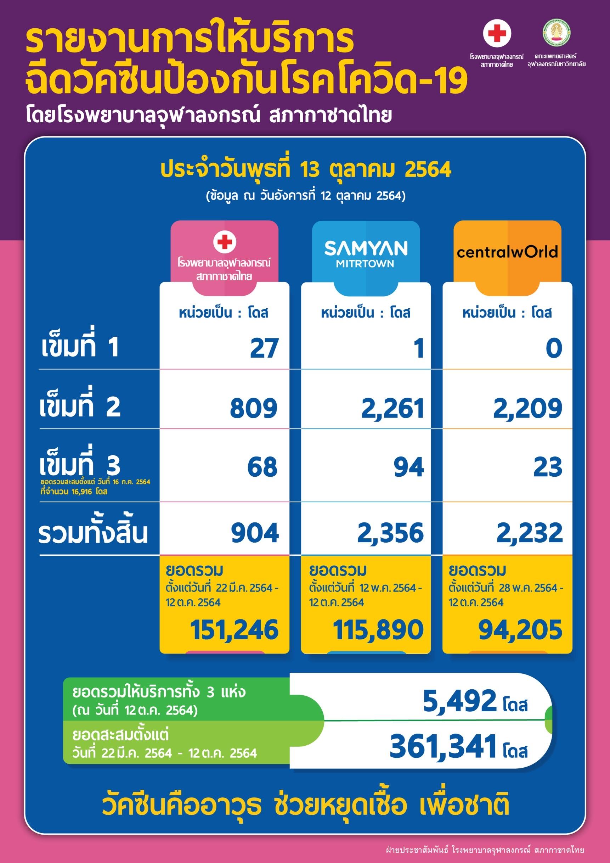 รายงานการให้บริการ ฉีดวัคซีนป้องกันโรคโควิด-19 โดยโรงพยาบาลจุฬาลงกรณ์ สภากาชาดไทย ประจำวันพุธที่ 13 ตุลาคม 2564