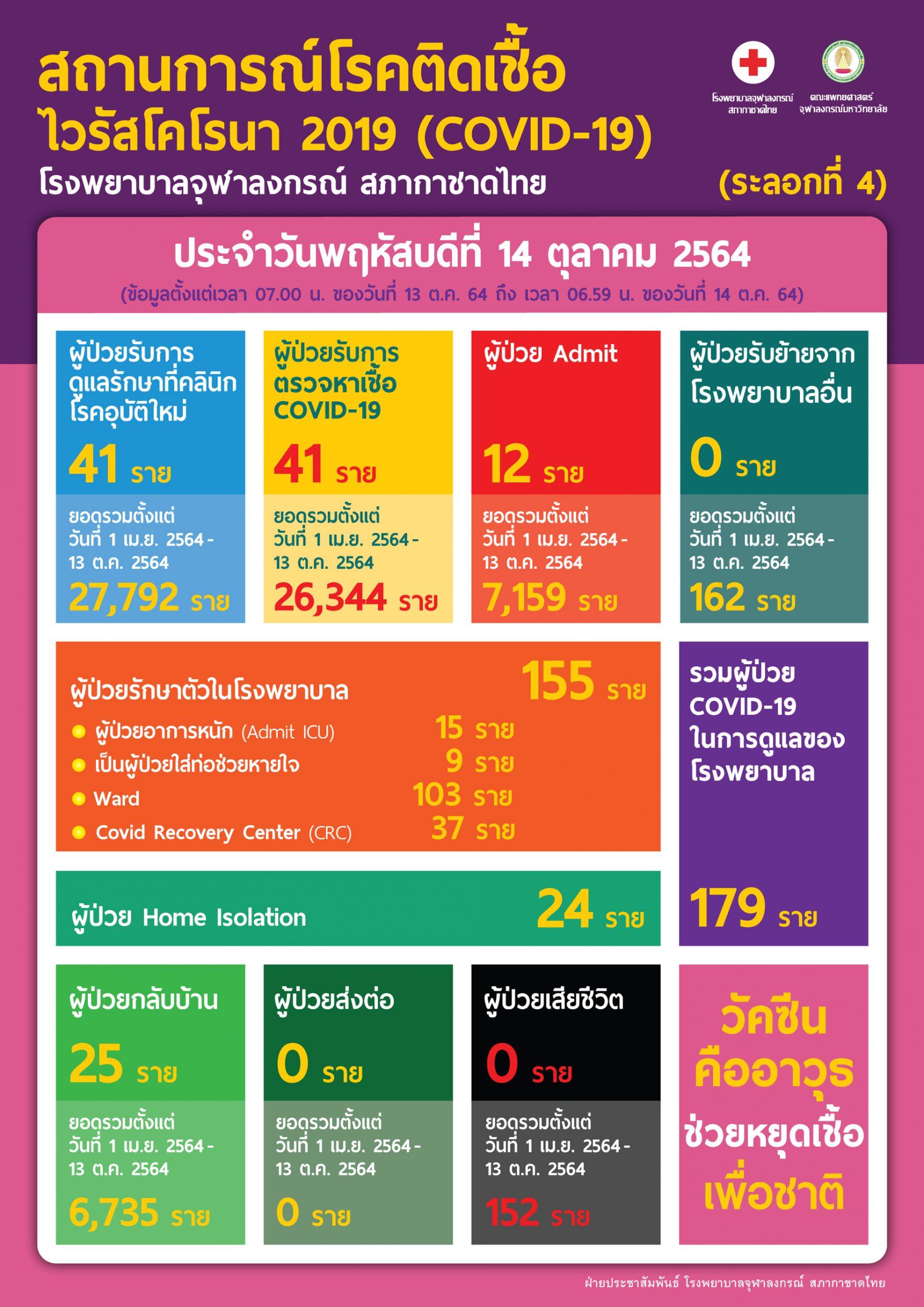 สถานการณ์โรคติดเชื้อไวรัสโคโรนา 2019 (COVID-19) (ระลอกที่ 4) โรงพยาบาลจุฬาลงกรณ์ สภากาชาดไทย ประจำวันพฤหัสบดีที่ 14 ตุลาคม 2564